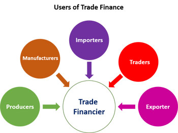 control of trade cycle